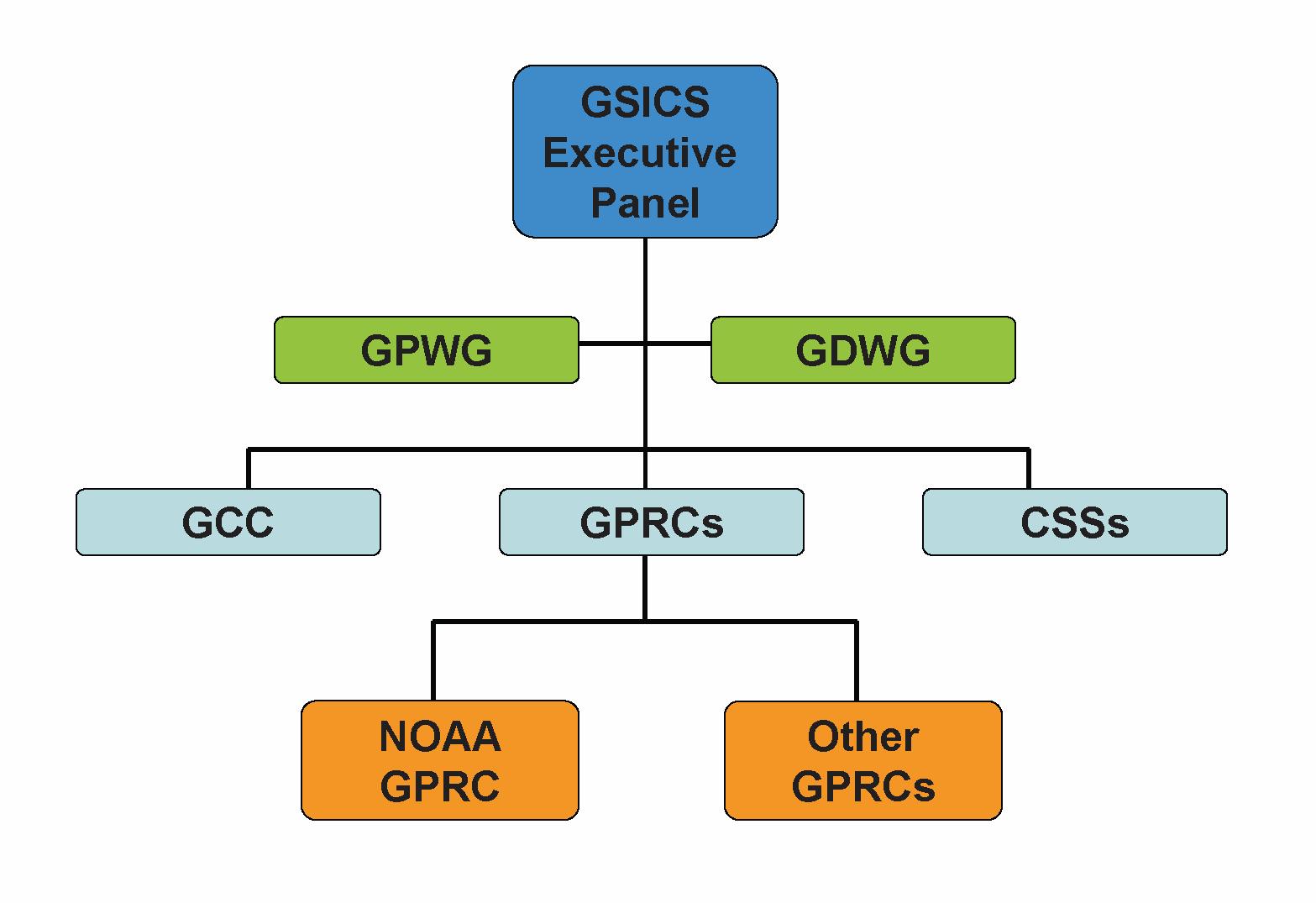 noaa_GPRC_chart.png